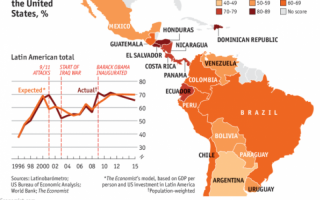 What Latin Americans think of the United States