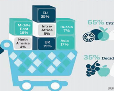 From South African Total exports via reefer, to UK 15%, to Russia 7%