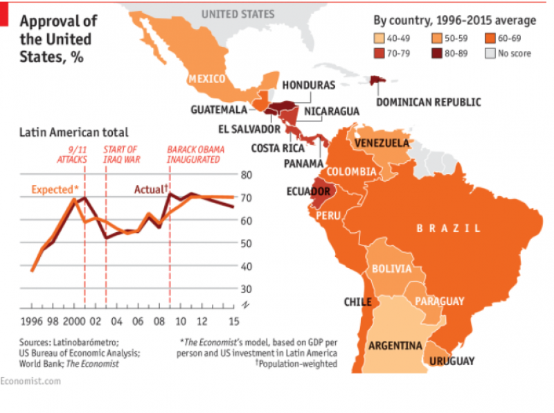 What Latin Americans…